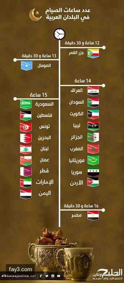 انفوجرافيك عدد ساعات الصيام في البلدان العربية رمضان Ramadan Islam Quran Holy Quran
