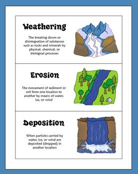 FREE Weathering, Erosion, and Deposition Sorting Activity from Laura Candler's Teaching Resources