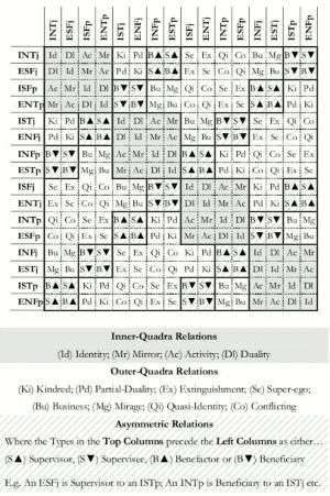 Inter Type Relationship Chart Socionics By Janelle Mbti Compatibility Chart Mbti Compatibility Mbti Relationships