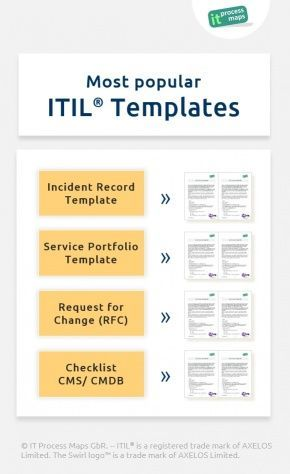 Most Popular Itil Templates Officially Licensed Itil Templates And Checklists Incident Record Template Service P Portfolio Templates Checklist Process Map