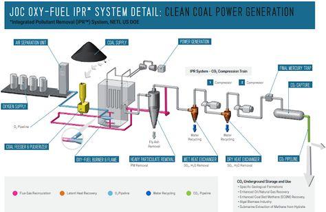 Pin By Antonio Luis Sanz Duran On Vocabulario En Ingles Power Plant Coal Gas Emissions