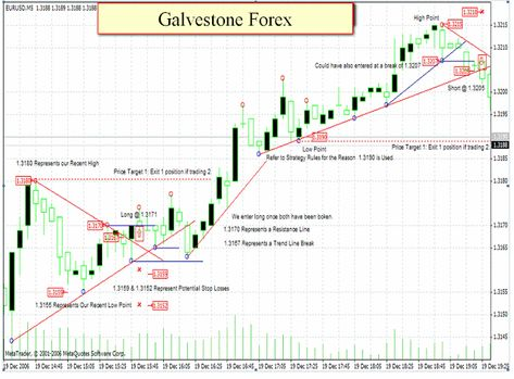 Galveston Forex 5 Minute Strategy Eur Usd With Images Forex