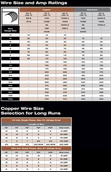 Color Code For Residential Wire How To Match Wire Size And Home