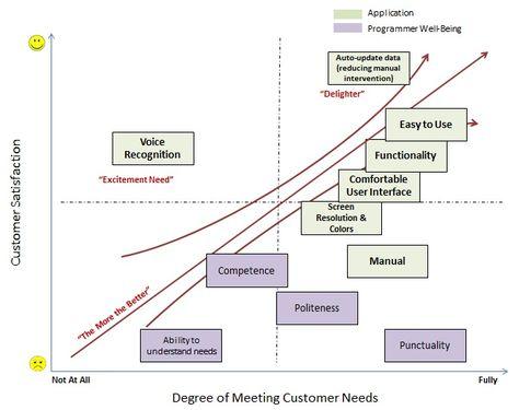 Kano model of customer satisfaction Performance Process - process manual template