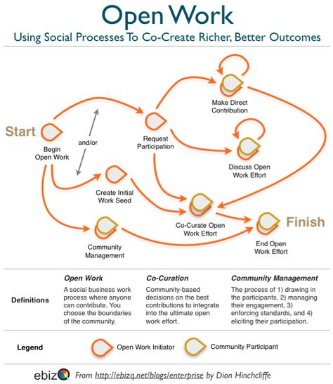 12 best Knowledge management images on Pinterest Social networks - knowledge manager resume