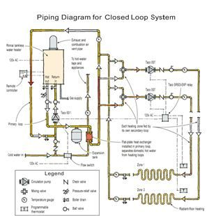 Heating A Home With A Tankless Water Heater Tankless Water Heater Water Heater Floor Heating Systems