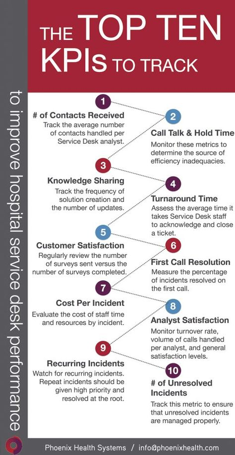 Share This Infographic: Top 10 Hospital Service Desk KPIs It Service Desk, It Service Management, Change Management, Business Management, Management Tips, Business Planning, Business Tips, Project Management Templates, Business Intelligence