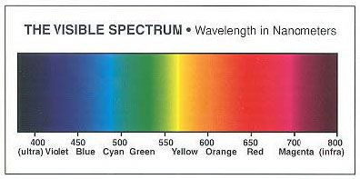 Monday In Class We Were Split Into Groups And Asked To Research The Different Types Of Spectrum Our Group Got Infrared Learned That It Is