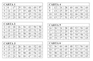 Adivina El Numero Sistema Binario Paperblog Binario Adivino Numeros