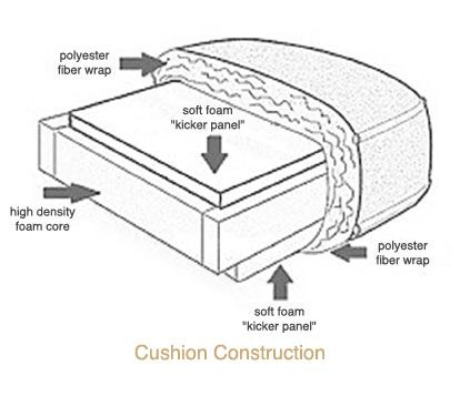 Image Result For Anatomy Of A Sofa Cushion Cushions On Sofa Sofa Set Construction Design