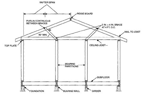 Basic House Building Structure Components And Terminology Building A House Building Structure Civil Engineering Design