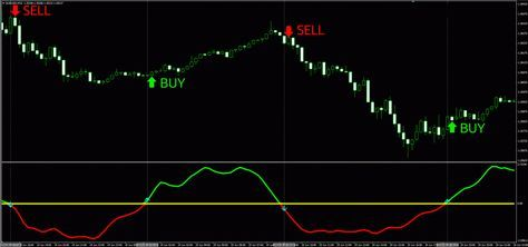 No Repaint Proprietary Indicator System With Images Intraday