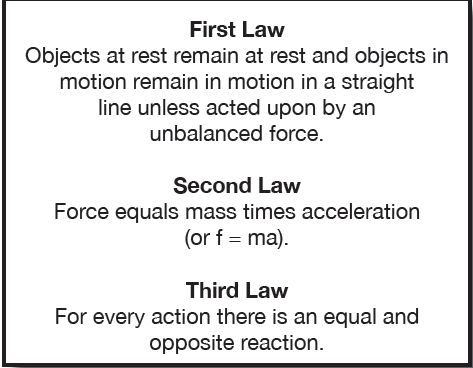 Newtons Laws Vs Lagranges Principle Of Least Action History Of