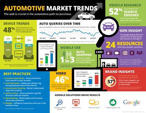 Automotive Marketing Trends Infographic 2015