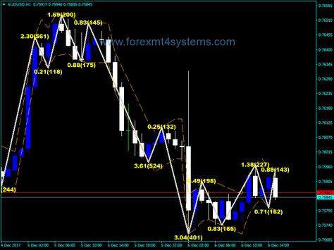 Zigzag Indicator Mt4