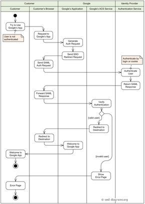 12 best uml diagrams images on pinterest computer science an example of uml activity diagram for single sign on to google apps ccuart Images