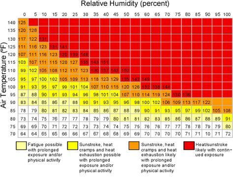 feels like humidity chart - Yahoo Search Results Kaohsiung - bmi index chart template