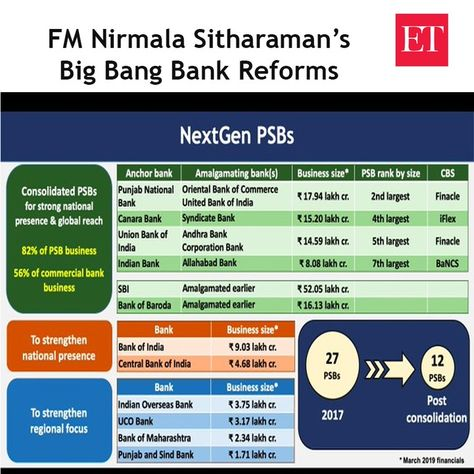 #NirmalaSitharaman announces big banks merge