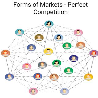 Economics : Forms of Market - Perfect Competition
