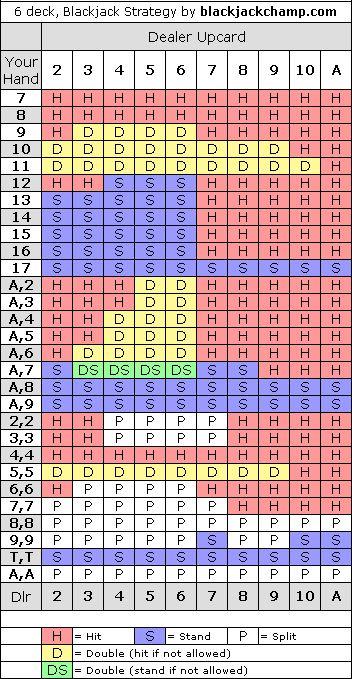 Blackjack strategy chart for multiple decks gambling pinterest jeux also rh