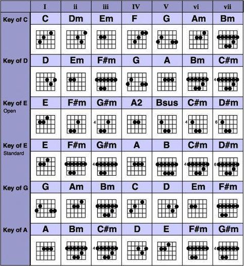 Downloadable songbook with complete chords chart free pdf #music.
