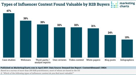 Which Types of B2B Influencer Content Do Buyers Find Valuable?