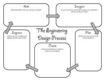 Engineering Desgin Process Graphic Organizer Engineering Design Process Engineering Design Graphic Organizers