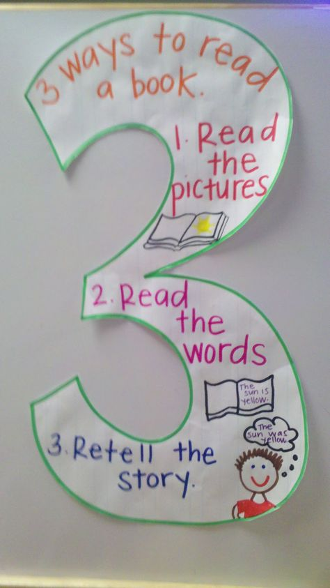 Teach Your Child to Read - I made this for The Daily 3 ways to read a book KINDERWORLD w/ Mrs. Knudson - Give Your Child a Head Start, and.Pave the Way for a Bright, Successful Future. Daily 5 Kindergarten, Kindergarten Anchor Charts, Kindergarten Language Arts, Reading Anchor Charts, Kindergarten Reading Corner, Readers Workshop Kindergarten, Student Reading, Daily 5 Reading, Reading Skills