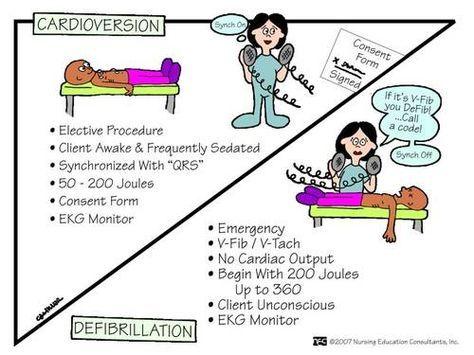 Nursing Study Cardioversion vs Defibrillation - consent form
