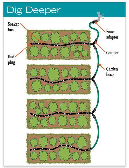 Row Snip-n-Drip Soaker System Soaker Hose Drip Irrigation System for Garden Rows Garden Watering System, Drip Irrigation System, Drip System, Water Irrigation, Organic Gardening Tips, Vegetable Gardening, Flower Gardening, Gardening Books, Gardening Gloves