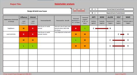 stakeholder analysis - Google Search OD Pinterest - sample requirement analysis