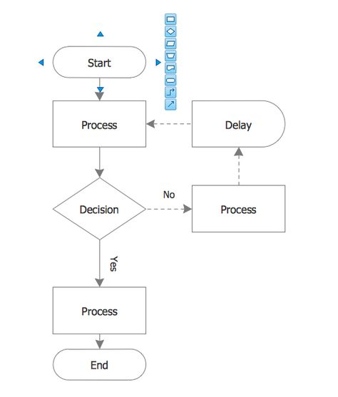 Basic Flowchart Template Workflow diagrams Flow chart template