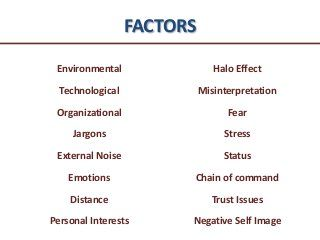 Barriers To Communication Communication Effective Communication Communication Skills