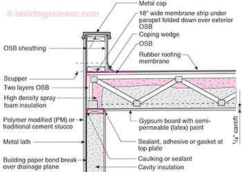 Rr 0404 Roof Design Building Science Corporation Parapet Roof Design Flat Roof