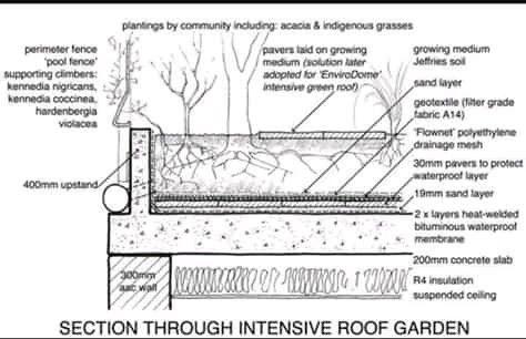Green Roof Detail Green Roof Roof Garden Architecture Roof Garden