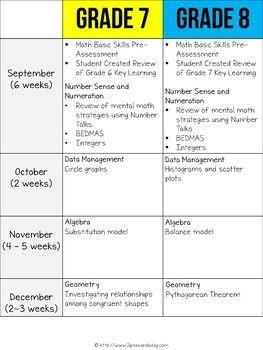 Grade 7 8 Long Range Plans Ontario Curriculum Ontario Curriculum Curriculum How To Plan