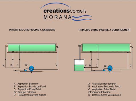 Schéma du0027installation du0027une pompe à chaleur Piscine Pinterest - comment construire sa piscine en parpaing