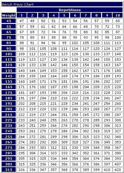 Bench Press Chart : bench, press, chart, Bench, Press, Pyramid, Chart, Nebraska, Workout,, Workout, Chart,