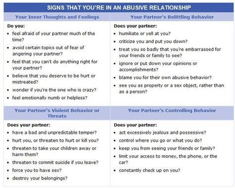 Signs Of A Emotionally Abusive Relationship
