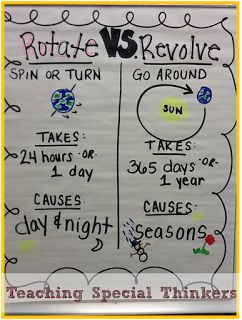 Rotation and Revolution anchor chart