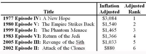 To Really Beat Box Office Records Star Wars Will Need To Top These Numbers Star Wars Episode Iv A New Hope
