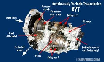 Pros And Cons Of Buying A Car With A Cvt Transmission Transmission Automotive Mechanic Repair