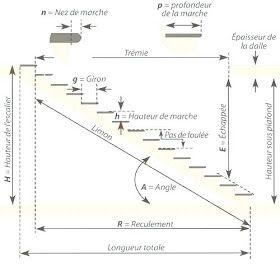 Normes Girons Et Hauteur De Marches Escaliers En 2020 Calcul