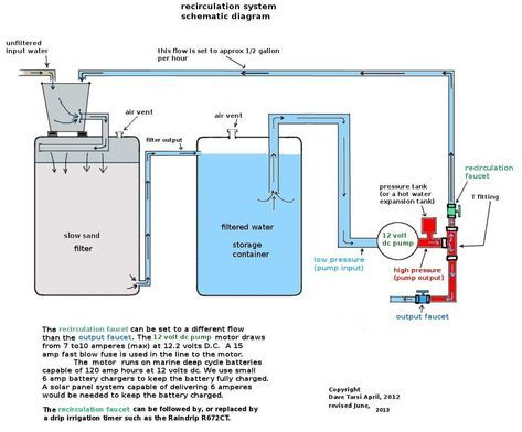 Slow sand filtration with cistern #rainwaterharvestingsystem ... Water Filter Schematic Diagram on