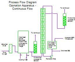 process flow diagram autocad process flow diagram for ozonation process flow  process flow diagram for ozonation