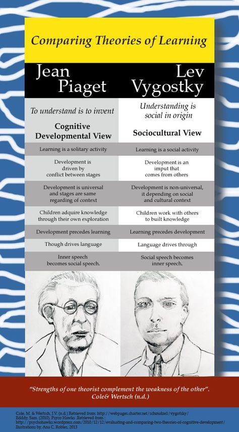 educational psychology piaget and vygotsky theories The methods and orientations of teaching have been strongly influenced by the theories of jean piaget and lev vygotsky   both authors have contributed to the field of education and psychology, offering explanations about how learning occurs and cognitive development at an early age.