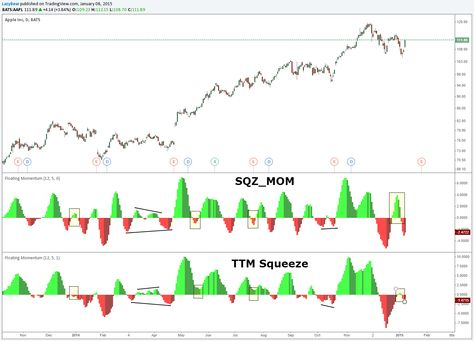 TTM Squeeze examples see Chris Moody paragraphs  | Trading