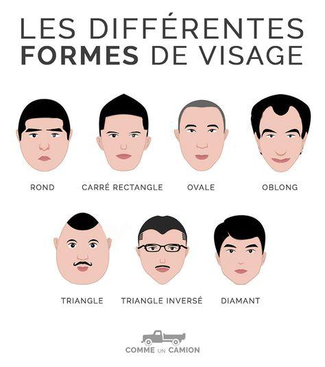 Formes Visages Homme Coupe De Cheveux Vêtements Et Accessoires васи