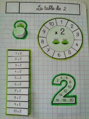Ce1ce2 Mathématiques Leçons à Manipuler Mental Math