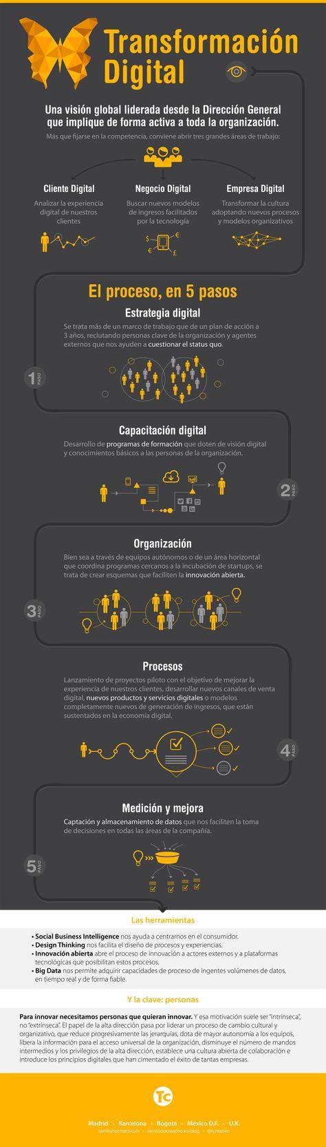 Transformación Digital: hoja de ruta para tu empresa #infografia #infographic - TICs y Formación